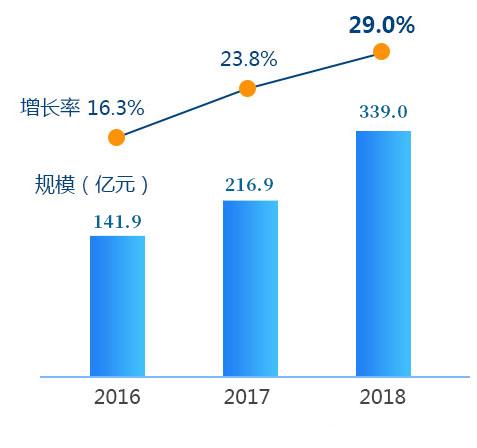 未来人工智能市场规模数据表